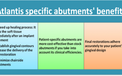 Implant Systems and Benefits of Atlantis Patient Specific Abutment versus Stock Abutment